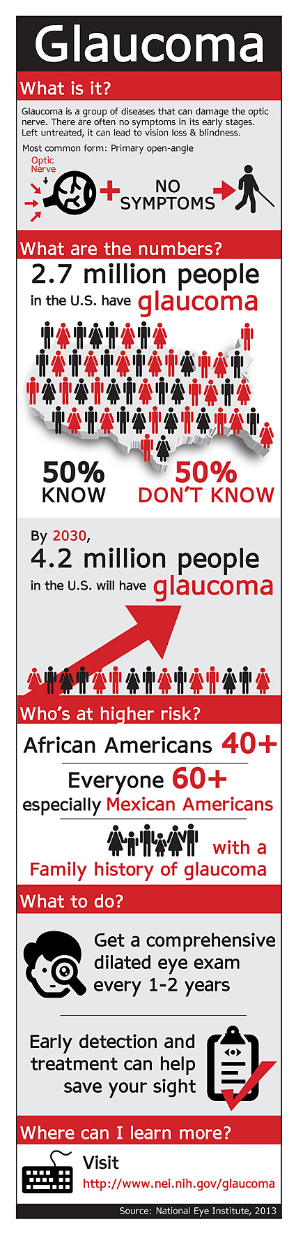 Infographic on Glaucoma
